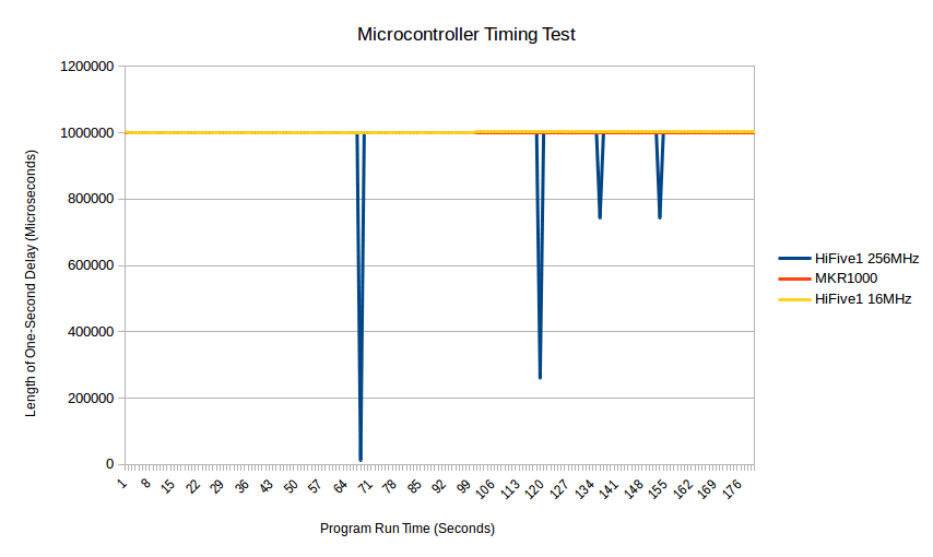 HiFive1's timing at 16MHz and 256MHz