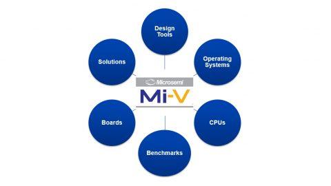 Microsemi Mi-V Ecosystem