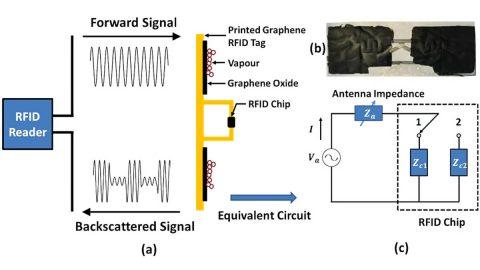 University of Manchester Graphene Sensor