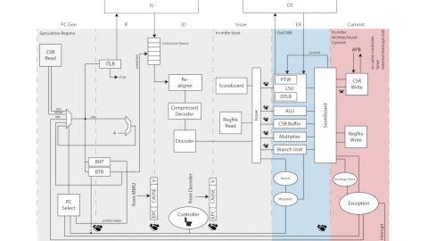PULP Ariane Block Diagram