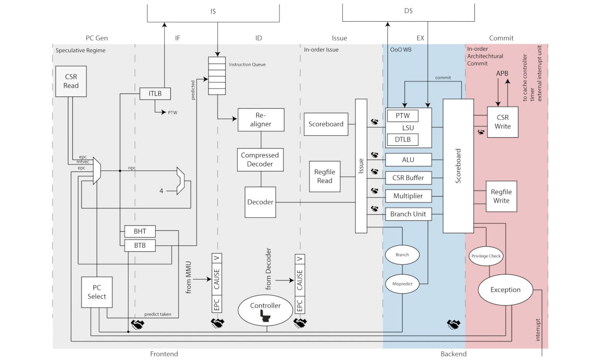 Pulp releases 64 bit linux compatible ariane risc v core ip ab open pulp ariane block diagram ccuart Image collections