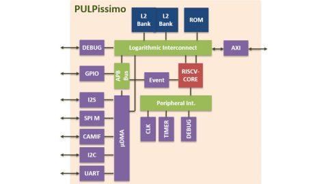 PULPissimo Block Diagram
