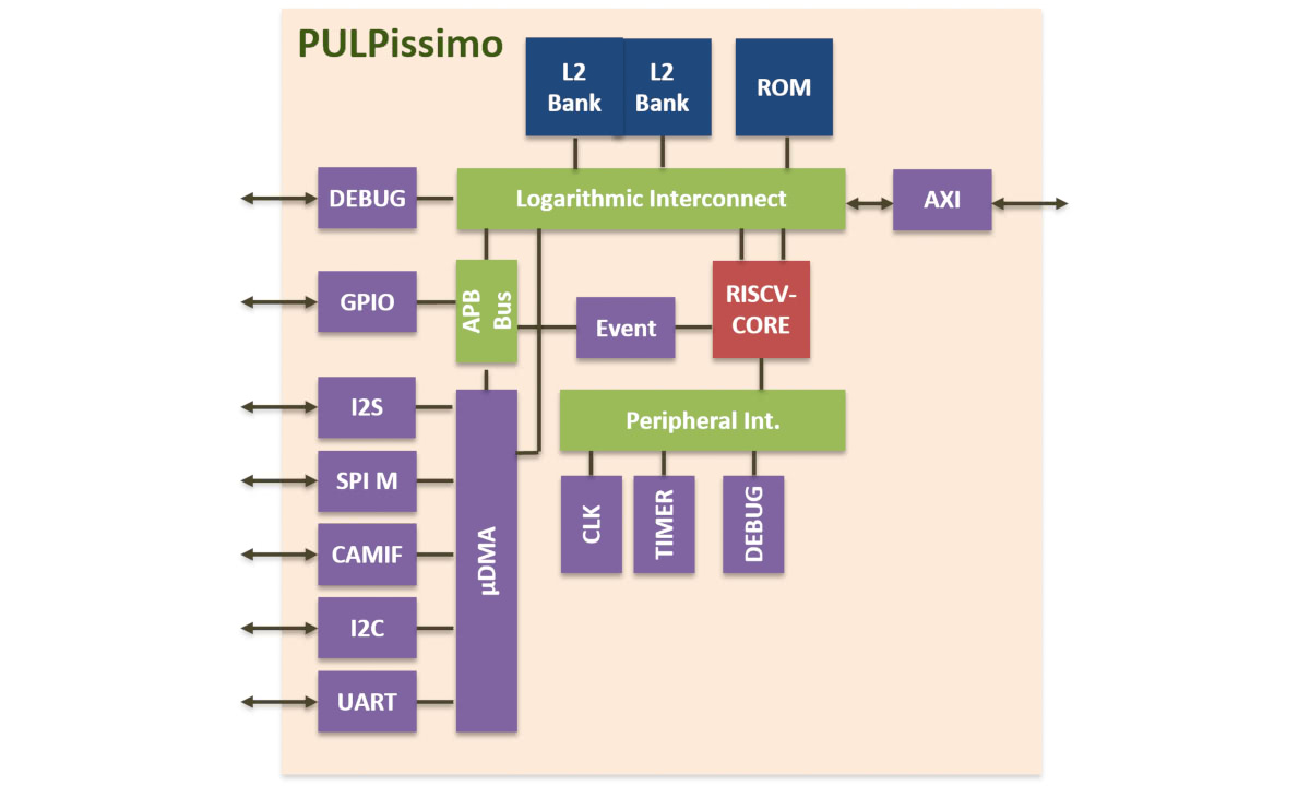 PULPissimo RISC-V Microcontroller Core Released - AB Open