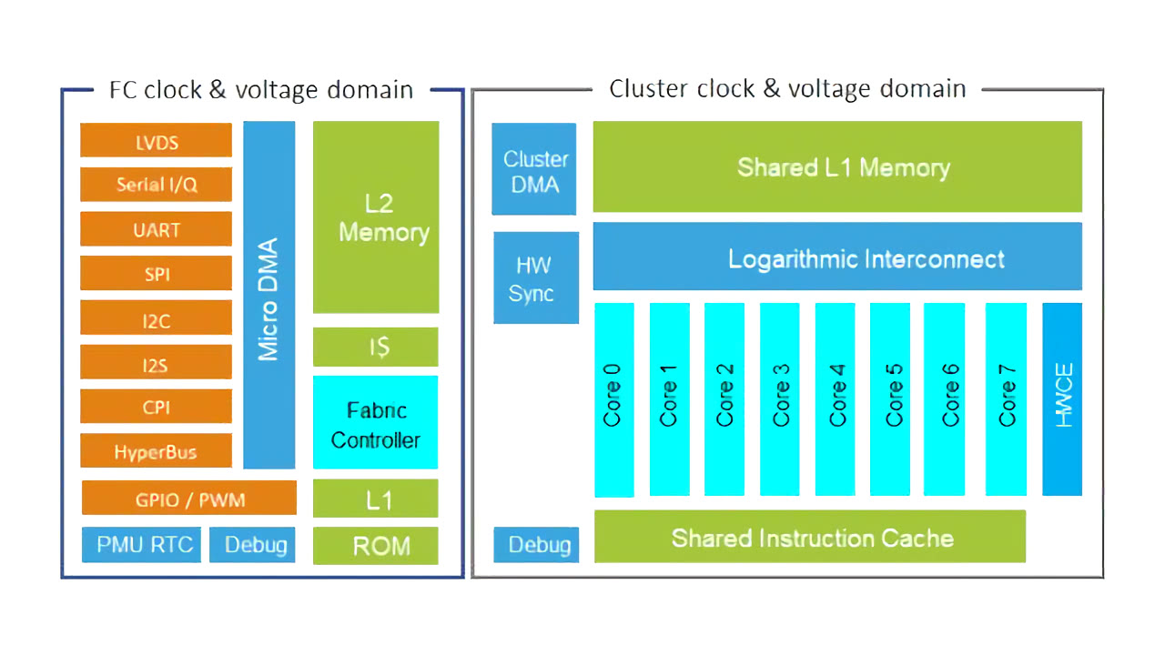 GreenWaves GAP8 Block Diagram
