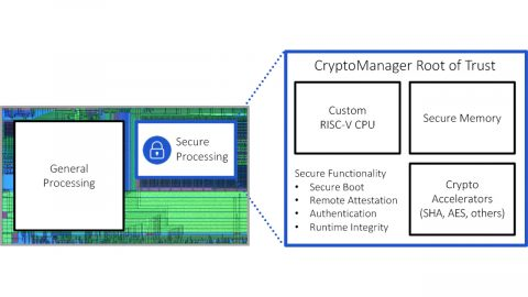 Rambus CryptoManager Root of Trust