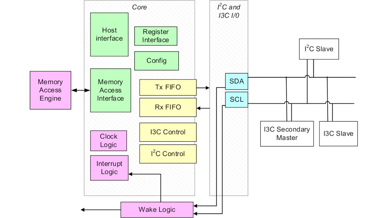 mipi i3c host controller interface block diagram ab open Interaction Block Diagram