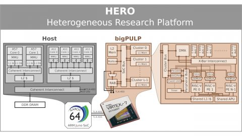 PULP Hero Block Diagram