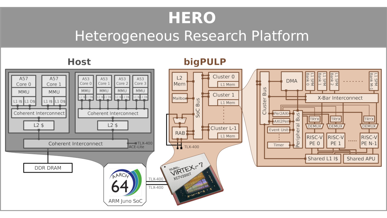 Pulp Platform Announces Risc V Hero Heterogeneous Research Year 2 Block Diagram