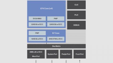 SiFive U74-MC Block Diagram