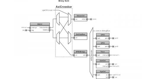 VexRiscV Briey SoC Block Diagram