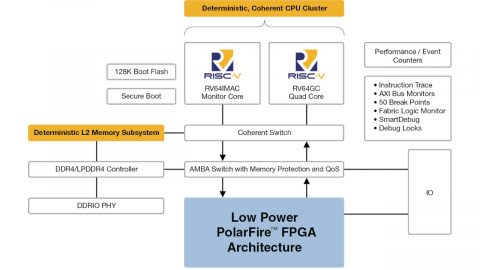 Microsemi PolarFire SoC Block Diagram