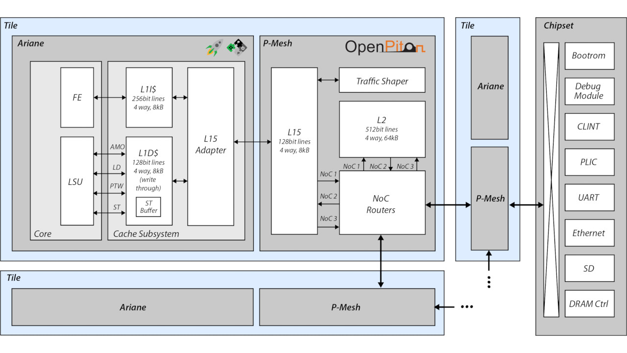 OpenPiton+Ariane Block Diagram