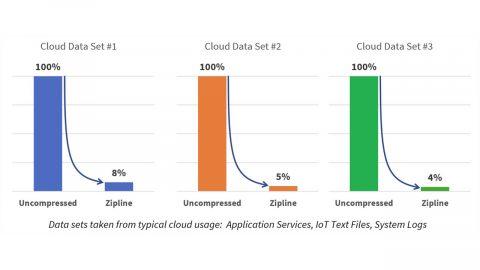 Microsoft Project Zipline
