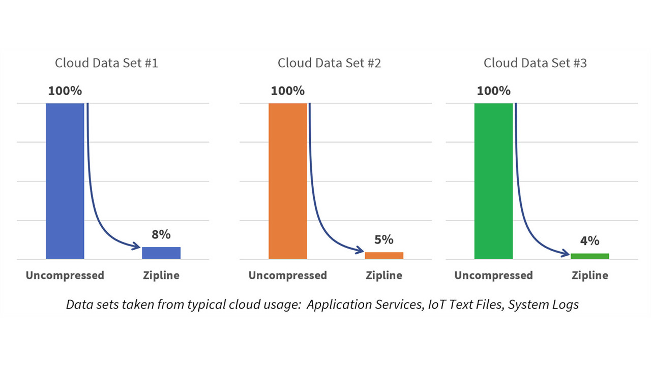 Microsoft Opens Zipline Hardware-Implementable Compression