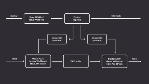 Antmicro FastVDMA Flowchart