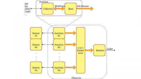 Observer Block Diagram